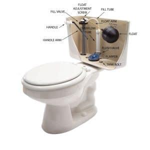bathroom, toilet, flush, toilet valve